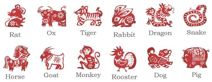 Vietnamses Zodiac Signs: Which Age Do You Match?